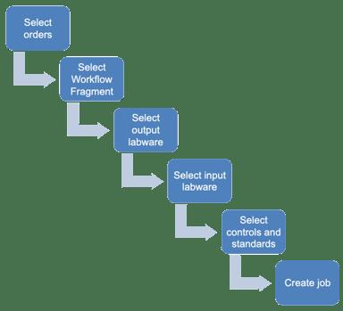 Operator Process-1