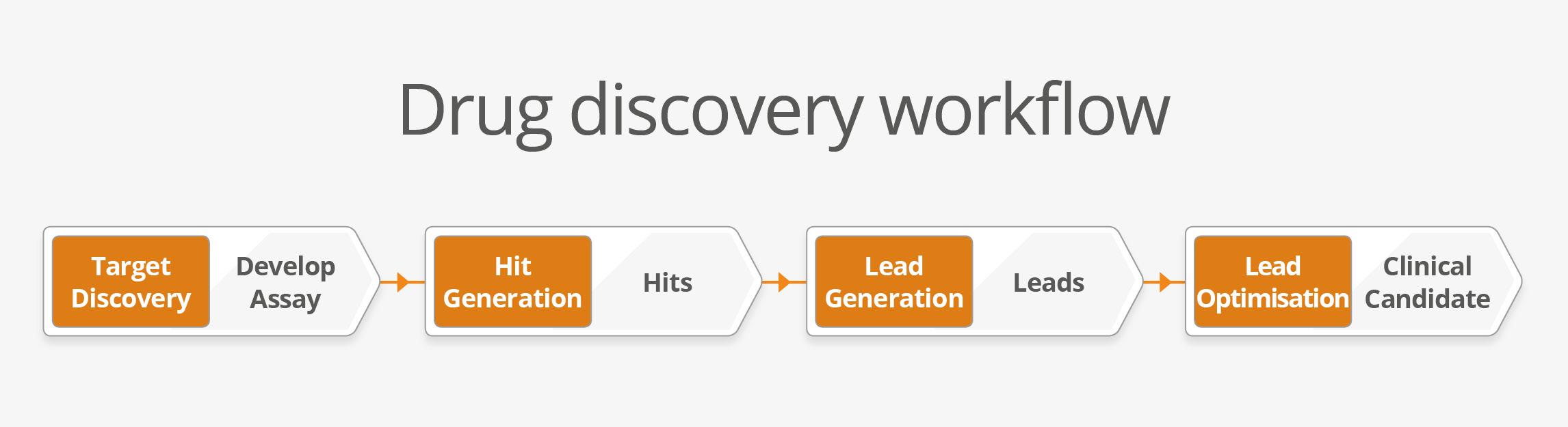 tsl157_drug-discovery-workflow_v3