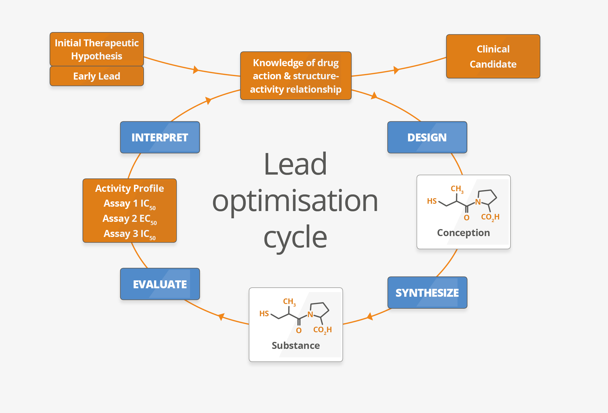 tsl157_lead-optimisation-cycle_v4