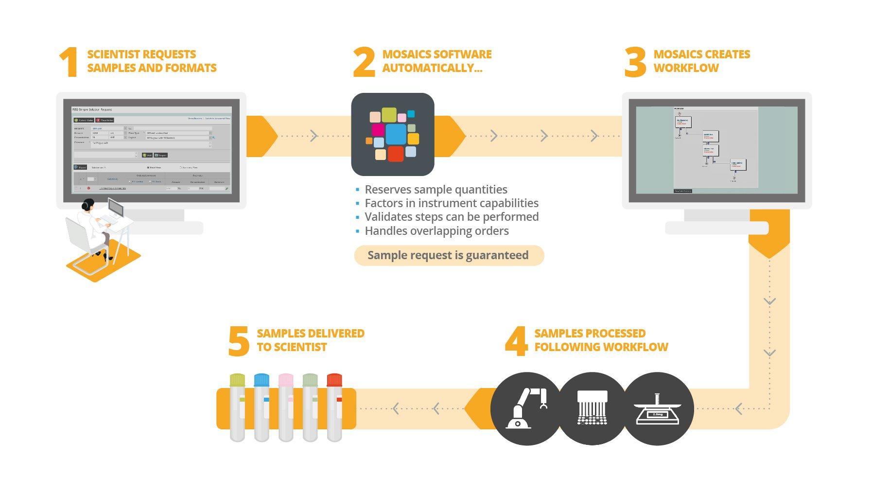 tsl249_mosaic-ordering-process-diagram_v3