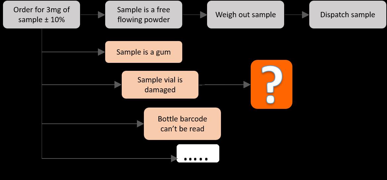 weighing-process